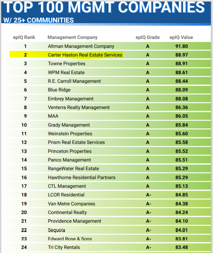 Carter Haston Ranked #2 on Top 100 Management Companies